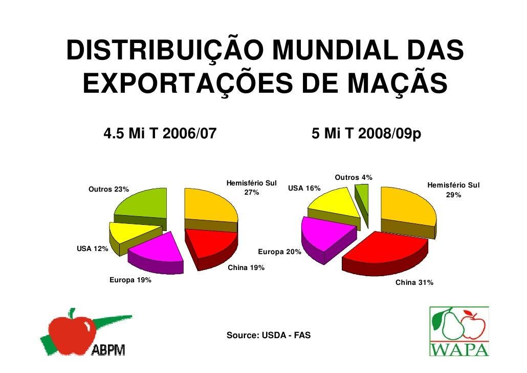 DISTRIBUIÇÃO MUNDIAL DAS EXPORTAÇÕES DE MAÇÃS     4.5 Mi T 2006/07                         5 Mi T 2008/09p                ...