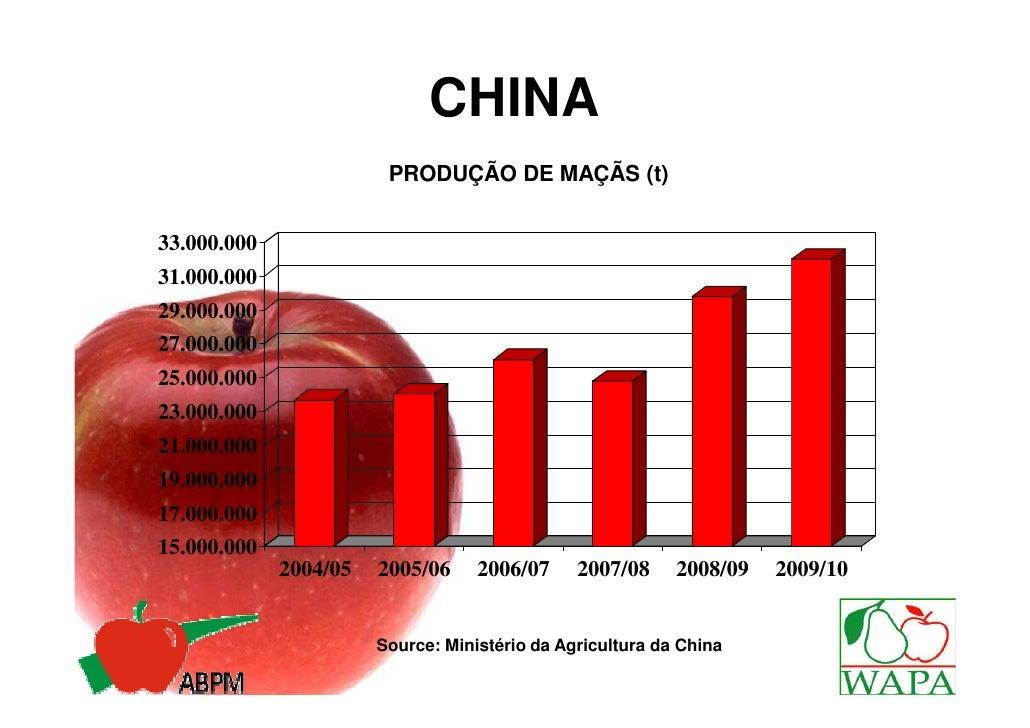 CHINA                        PRODUÇÃO DE MAÇÃS (t)33.000.00031.000.00029.000.00027.000.00025.000.00023.000.00021.000.00019...