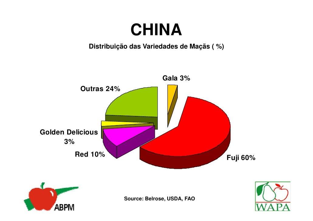 CHINA             Distribuição das Variedades de Maçãs ( %)                                      Gala 3%           Outras ...