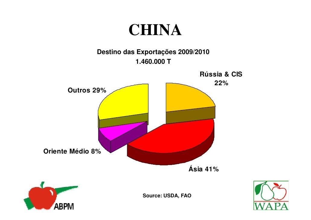 CHINA              Destino das Exportações 2009/2010                         1.460.000 T                                  ...