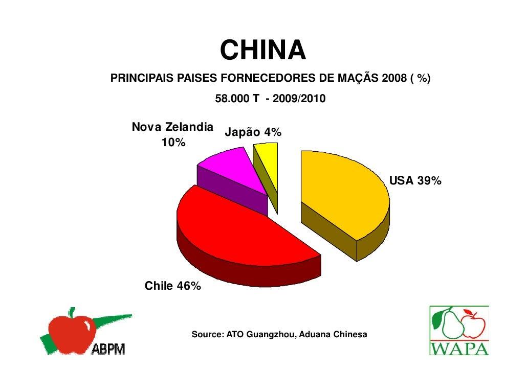 CHINAPRINCIPAIS PAISES FORNECEDORES DE MAÇÃS 2008 ( %)                 58.000 T - 2009/2010   Nova Zelandia Japão 4%      ...