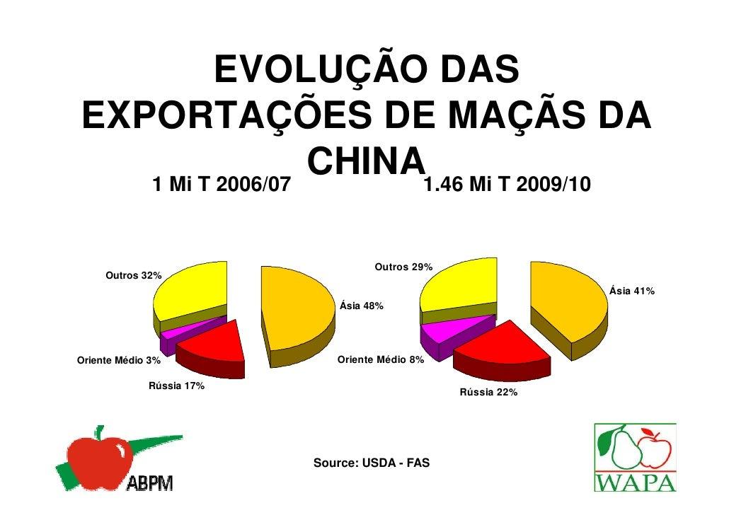 EVOLUÇÃO DASEXPORTAÇÕES DE MAÇÃS DA   1 Mi T 2006/07                  CHINA1.46 Mi T 2009/10                              ...