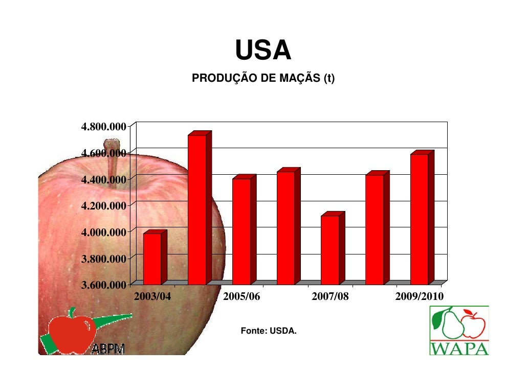 USA                      PRODUÇÃO DE MAÇÃS (t)4.800.0004.600.0004.400.0004.200.0004.000.0003.800.0003.600.000            2...