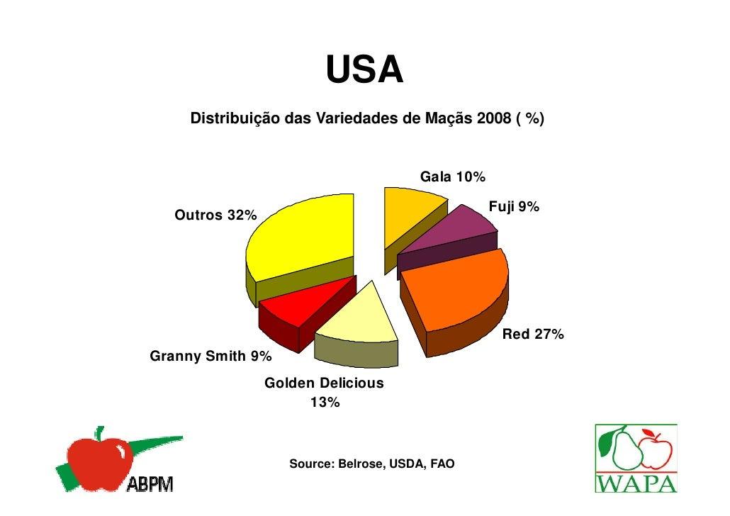 USA    Distribuição das Variedades de Maçãs 2008 ( %)                                       Gala 10%                      ...