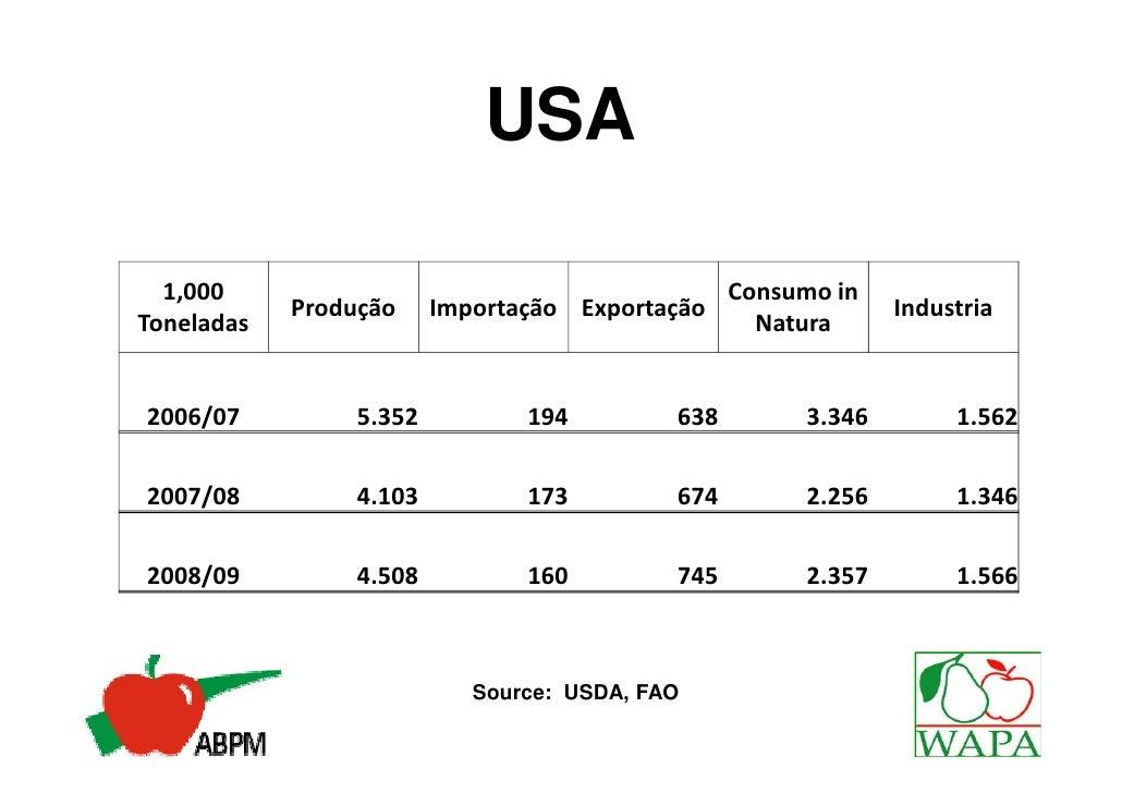 USA  1,000                                           Consumo in            Produção     Importação Exportação             ...