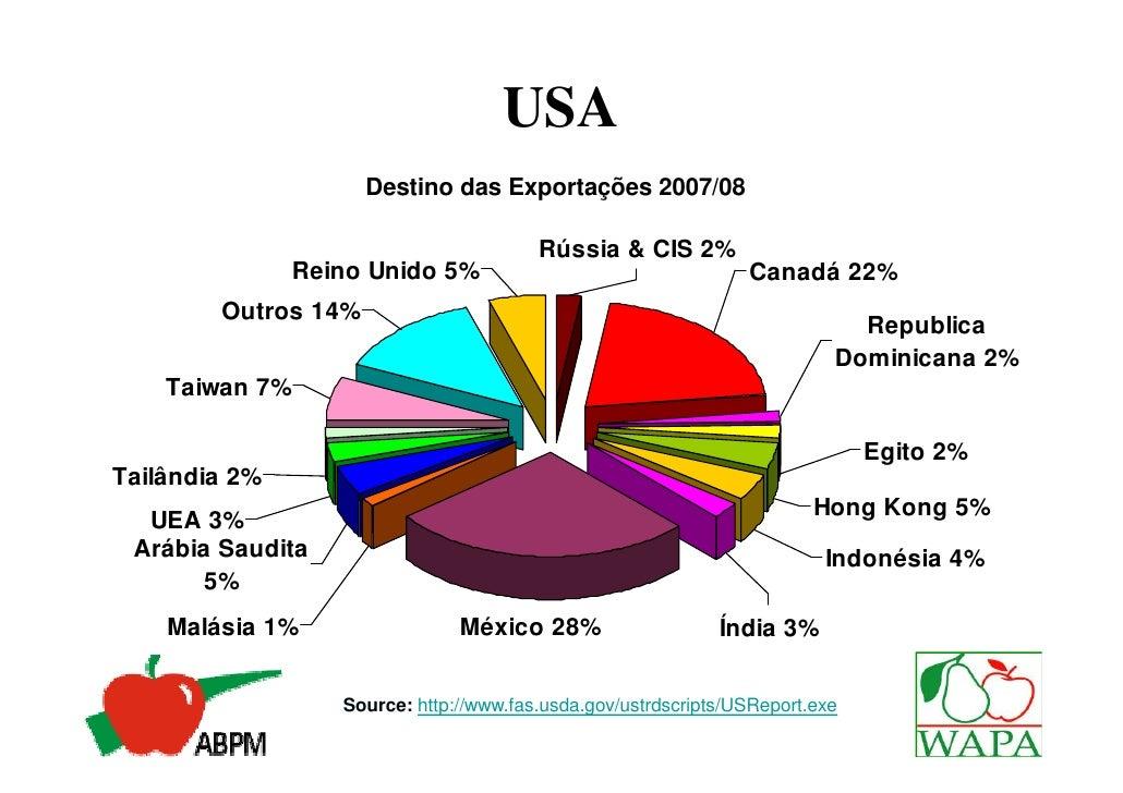 USA                     Destino das Exportações 2007/08                                        Rússia & CIS 2%            ...