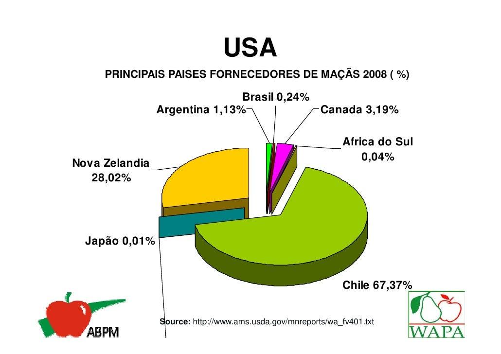 USA     PRINCIPAIS PAISES FORNECEDORES DE MAÇÃS 2008 ( %)                               Brasil 0,24%                Argent...