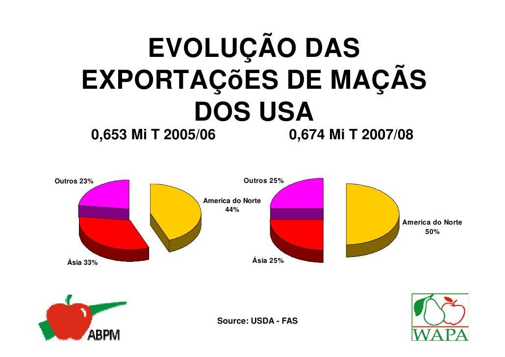 EVOLUÇÃO DAS      EXPORTAÇõES DE MAÇÃS             DOS USA         0,653 Mi T 2005/06                      0,674 Mi T 2007...