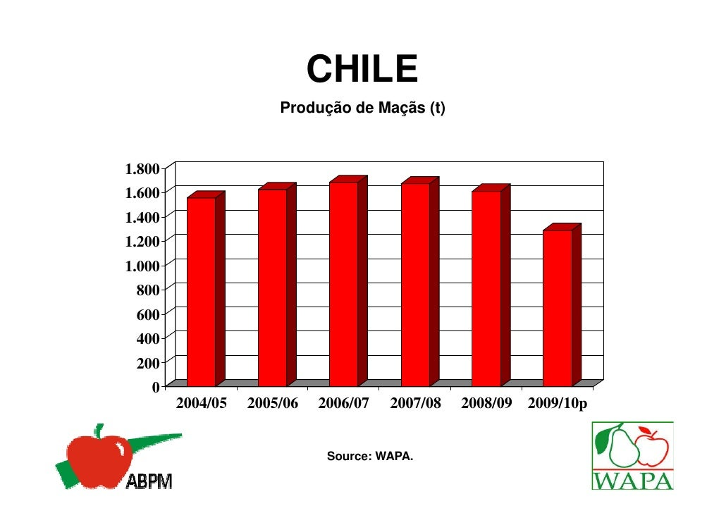 CHILE                      Produção de Maçãs (t)1.8001.6001.4001.2001.000 800 600 400 200   0        2004/05   2005/06   2...