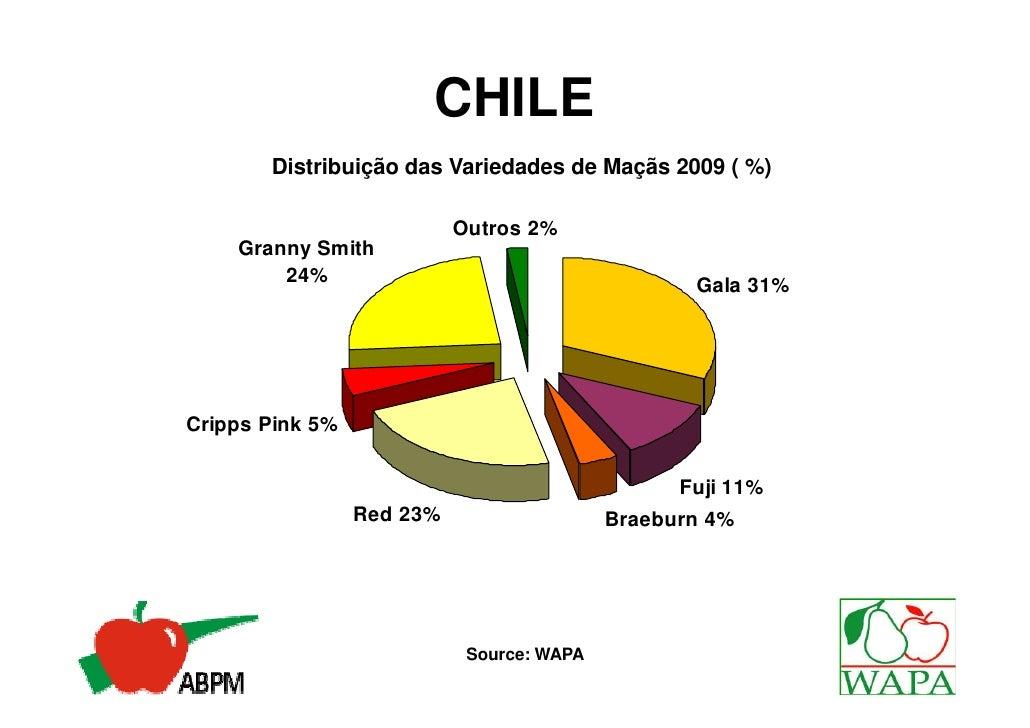 CHILE       Distribuição das Variedades de Maçãs 2009 ( %)                           Outros 2%    Granny Smith        24% ...