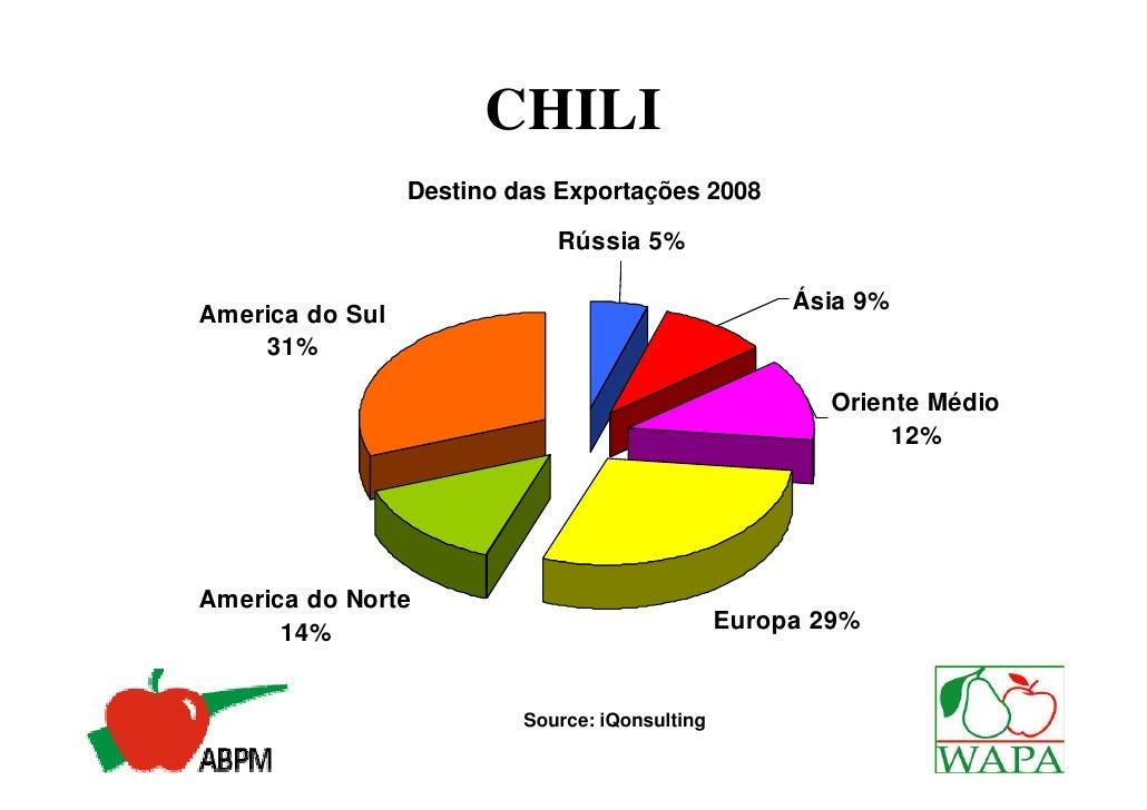 CHILI                 Destino das Exportações 2008                             Rússia 5%                                  ...