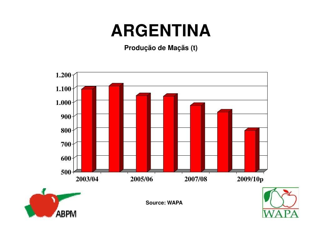 ARGENTINA                   Produção de Maçãs (t)1.2001.1001.000 900 800 700 600 500        2003/04     2005/06           ...