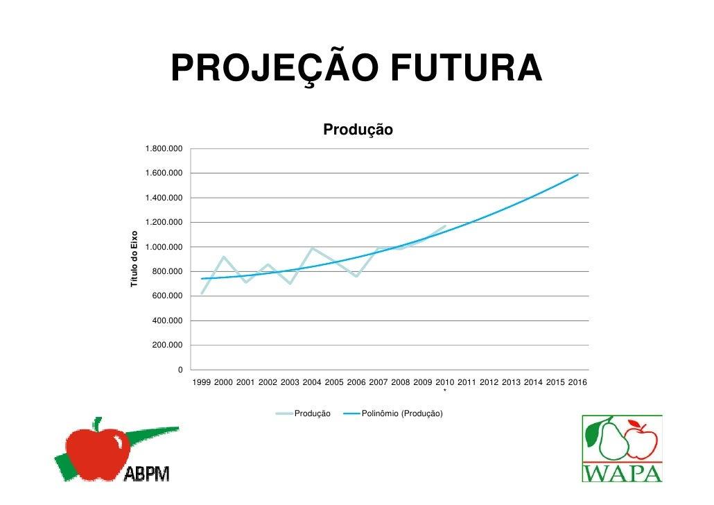 PROJEÇÃO FUTURA                                                          Produção                 1.800.000               ...