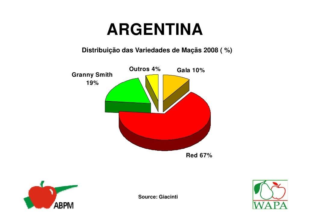 ARGENTINA  Distribuição das Variedades de Maçãs 2008 ( %)                Outros 4%         Gala 10%Granny Smith    19%    ...