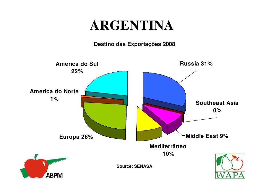 ARGENTINA                      Destino das Exportações 2008        America do Sul                               Russia 31%...