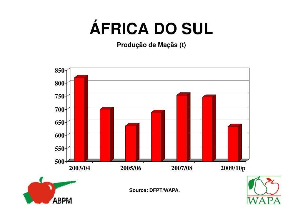 ÁFRICA DO SUL     Distribuição das Variedades de Maçãs 2008 %                                           Royal Gala 11% Gol...