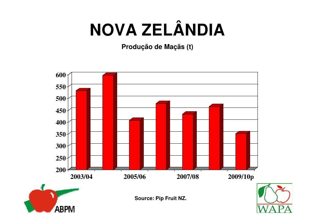 NOVA ZELÂNDIA         Distribuição das Variedades de Maçãs %                 Cox 3%                             Pacific Se...