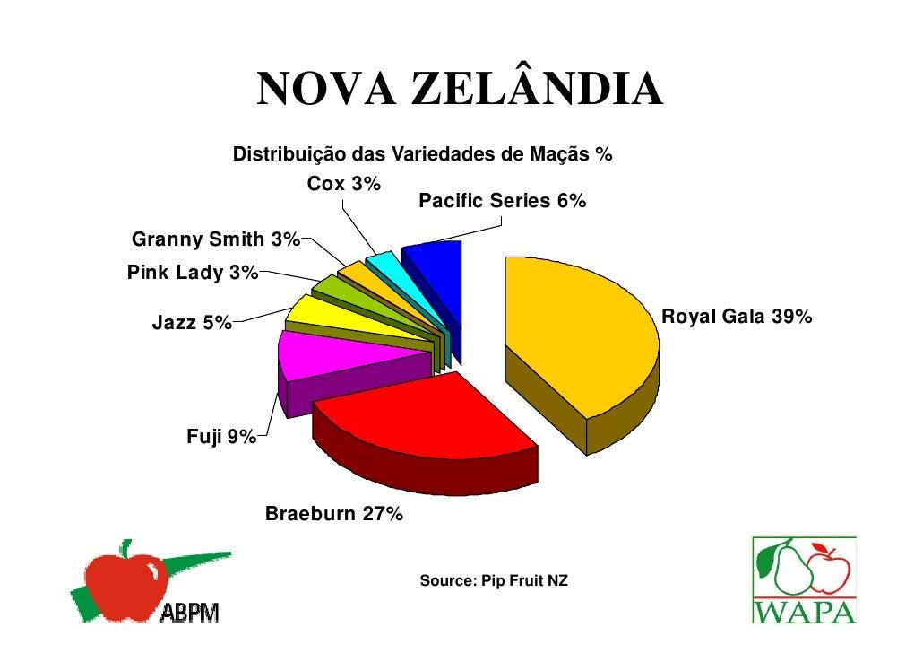NOVA ZELÂNDIA             Destino das Exportações 2007/08                                          America do Norte       ...