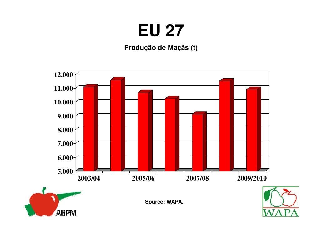 Produção Mundial                Produção de Maçãs (000 t)85.00075.00065.00055.00045.00035.00025.00015.000 5.000         20...