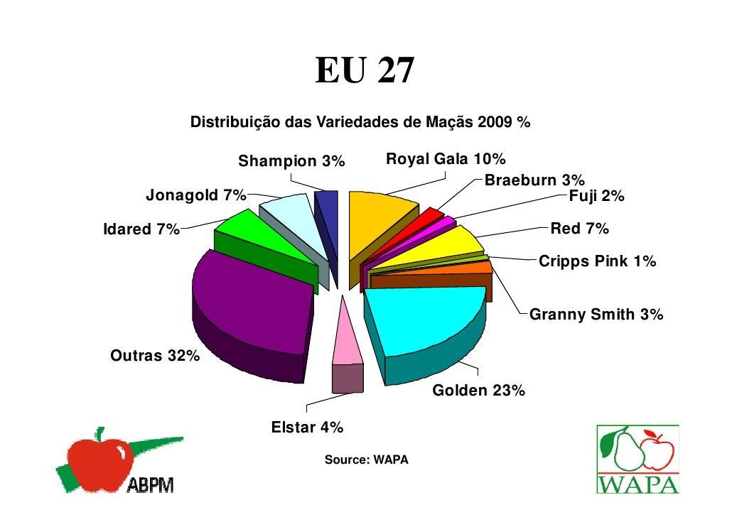 Variedades com + de 2% deParticipação no Mundo em 2020                              Golden                              De...