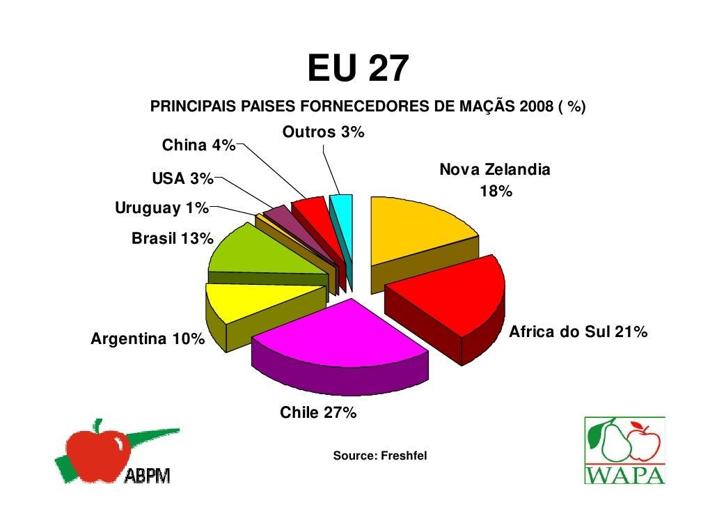 • Preço de venda Internacional• Preço de venda no Brasil• Custos  – Mão de Obra  – Caixa de Papelão  – Energia  – Insumos•...