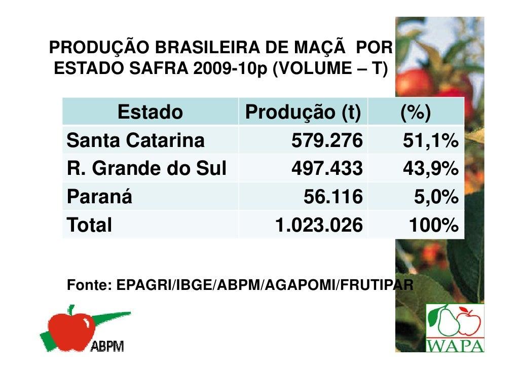 PRODUÇÃO BRASILEIRA DE MAÇÃ PORESTADO SAFRA 2009-10p (VOLUME – T)       Estado     Produção (t)         (%) Santa Catarina...
