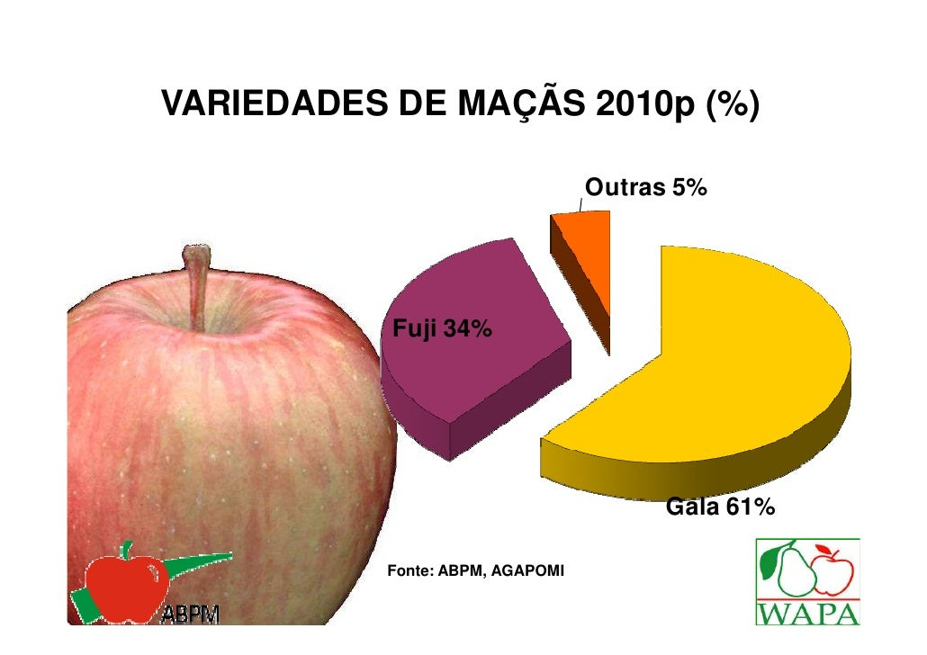VARIEDADES DE MAÇÃS 2010p (%)                                 Outras 5%           Fuji 34%                                ...