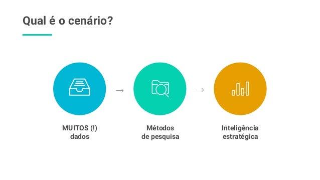 Qual é o cenário? Inteligência estratégica MUITOS (!) dados Métodos de pesquisa