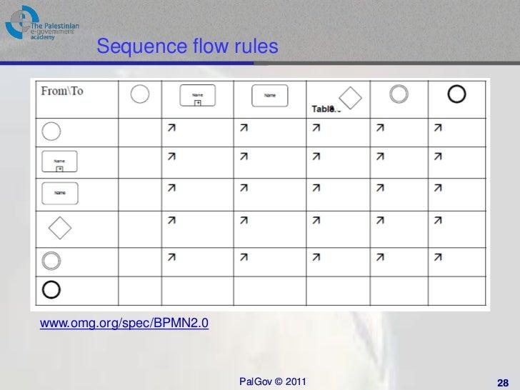 business process modeling notation fundamentals - Bpmn 20 Standard