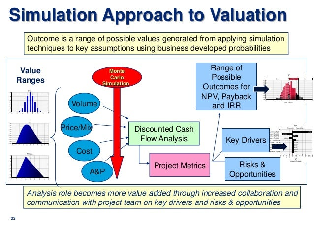 market analysis of stratsim management simulations Sustainable management of building stocks  later life cycle analysis  the determining of the accurate market value of an indi- vidual.