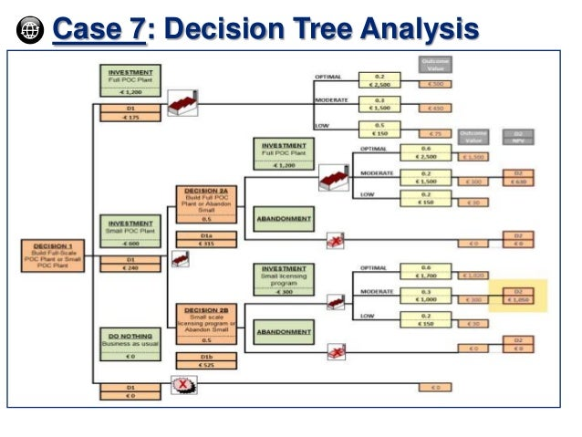 decision tree analysis essay Decision trees are a major component of many finance, philosophy and decision analysis university classes, yet many students and graduates fail to understand the purpose behind studying this topic the basics of decision trees are organized as follows: an individual has to make a decision such as.
