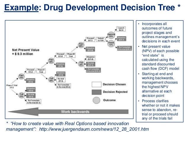 decision tree portfolio Definitions of project portfolio management terms - dashboard, data mining, debono six hats, decision analysis, dialogue decision process, decision model, decision.