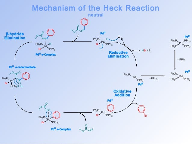 Palladium catalysed reactions in synthesis