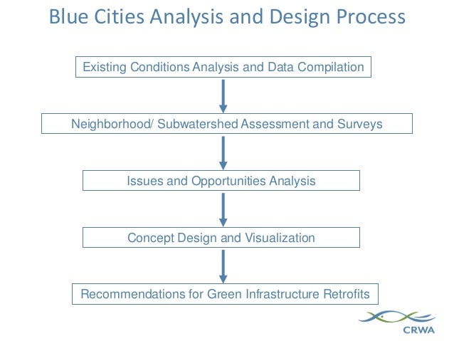 Blue Cities Analysis and Design Process Existing Conditions Analysis and Data Compilation Neighborhood/ Subwatershed Asses...