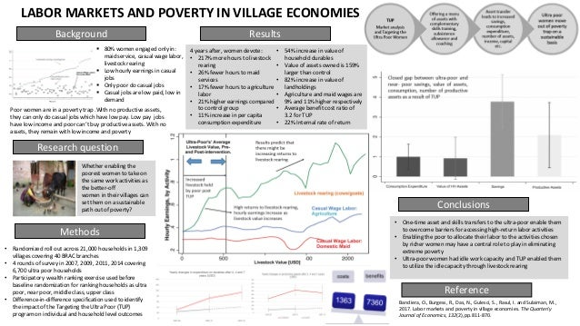 Background Methods Results Conclusions LABOR MARKETS AND POVERTY IN VILLAGE ECONOMIES Research question  80% women engage...