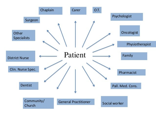 symptom control in palliative care essay The role of the expert palliative care nurse is complex and unique the nurse functions as an integral part of a multidisciplinary team, providing expert skilled assessment and nursing care, supporting the patient and the family to make informed choi.