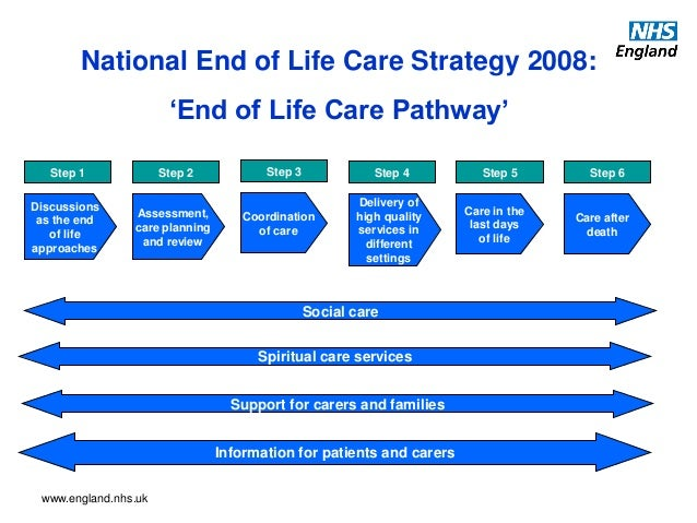 reflection liverpool care pathway This guidance supports the use of the liverpool care for the dying patient  pathway (2004) which provides a framework for improving.