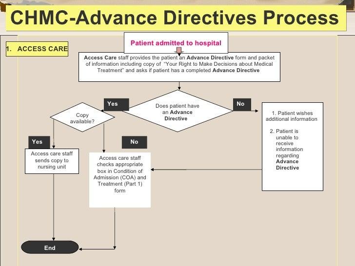 Advance Directive Form. South-Carolina-Health-Care-Power-Of ...