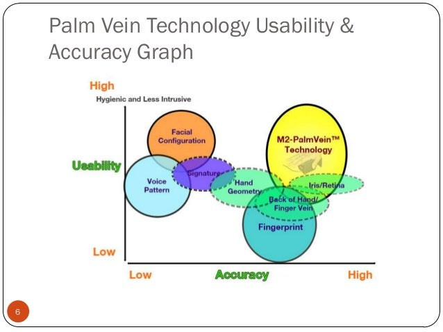 palm vein technology Palm vein technology k r deepti 1, dr r v krishnaiah 2 1mtech-cse, drk institute of science and technology, hyderabad, india.