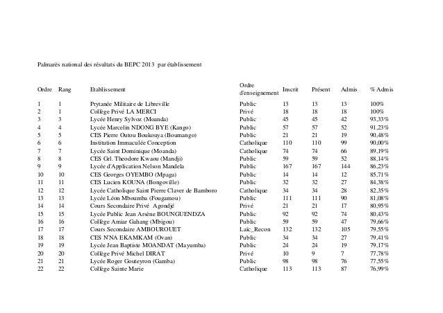 Palmarès national des résultats du BEPC 2013 par établissement Ordre Rang Etablissement Ordre d'enseignement Inscrit Prése...