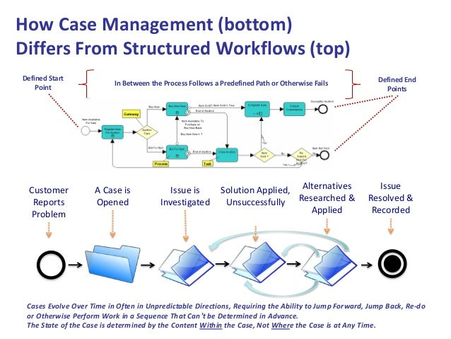 """case management a collaborative process Case management is """"a collaborative process that assesses, plans, implements, coordinates, monitors and evaluates the options and services required to meet an individual's health needs, using communication and available resources to promote quality, cost-effective outcomes"""" (case management."""