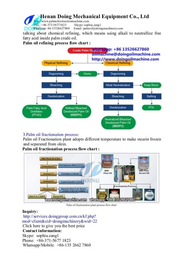 Palm Oil Production Equipment Palm Oil Processing Machines Manufactu