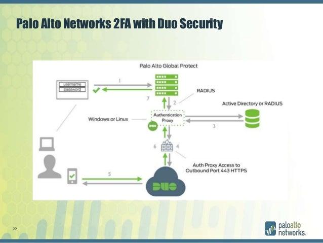 Palo Alto Networks authentication