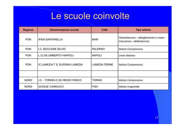 Le scuole coinvolteLe scuole coinvolte Regione Denominazione scuola Città Tipo istituto PON IPSIA SANTARELLA BARI Odontote...
