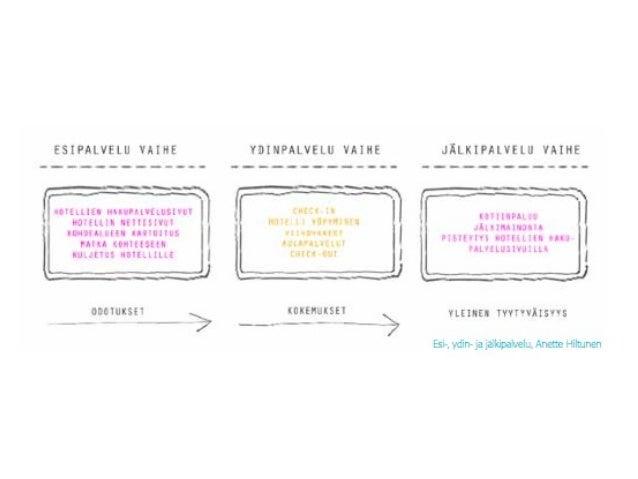 """Visuaalinen palvelusuunnitelma l. """"service blue print"""" • Suunnitelma palvelupolusta, jossa eritellään palvelun muodostavat..."""
