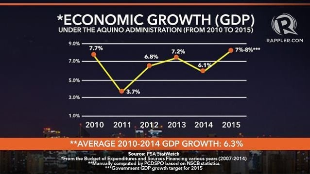 Pambansang Kita: GDP at GNP