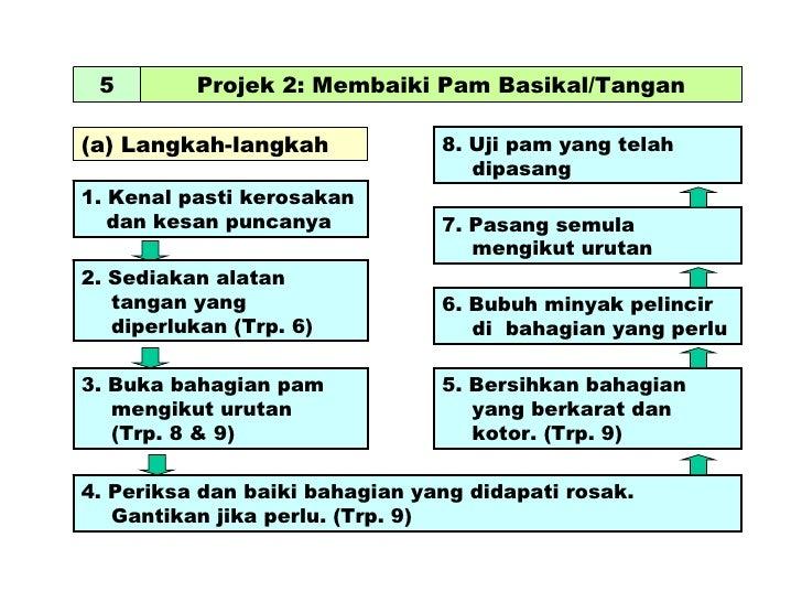 5 Projek 2: Membaiki Pam Basikal/Tangan (a) Langkah-langkah 1. Kenal pasti kerosakan dan kesan puncanya 2. Sediakan alatan...