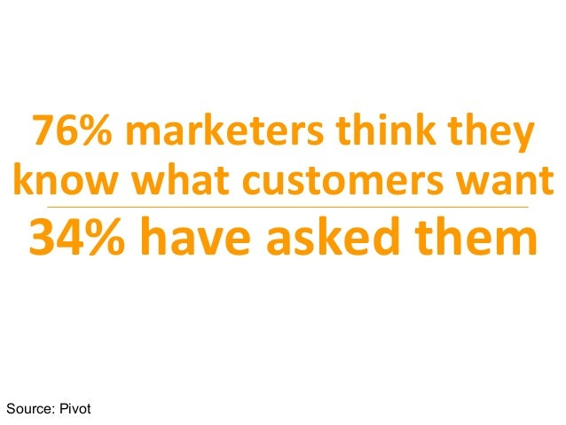 76%	   marketers	   think	   they	    know	   what	   customers	   want	    34%	   have	   asked	   them	    Source: Pivot