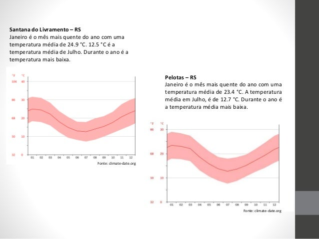 Santana do Livramento – RS Janeiro é o mês mais quente do ano com uma temperatura média de 24.9 °C. 12.5 °C é a temperatur...