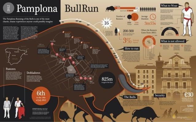 Pamplona Running of the Bulls #INFOGRAPHIC
